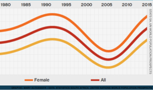 south africa life expectancy